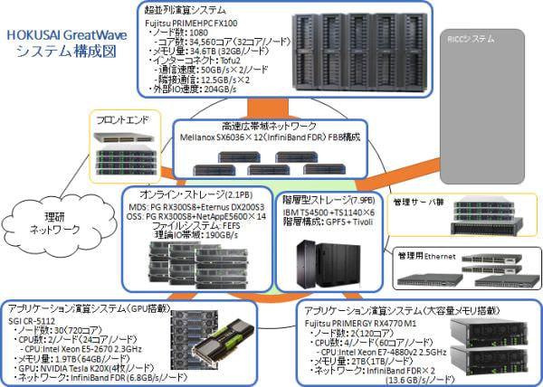 HOKUSAI GWave システム構成図