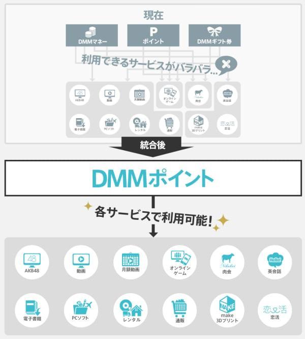 全サービスに利用できる DMMポイント