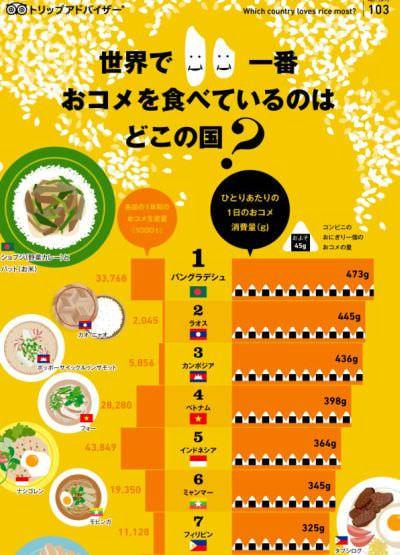 「世界で一番おコメを食べているのはどこの国?」日本は世界で50番目