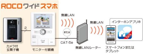 Wi-Fi 経由で接続