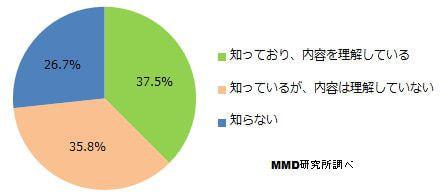 「SIM ロック解除」は73.3%が認知するも、内容の理解はその約半分