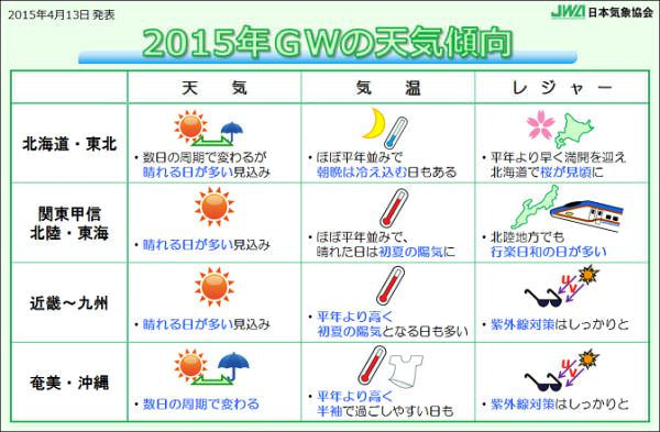 ゴールデンウィークの天気傾向(提供:日本気象協会)