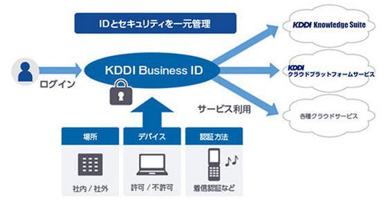 「KDDI Knowledge Suite」などが「KDDI Business ID」と連携--1つの ID で簡単、安全にログイン