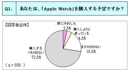 「Apple Watch」購入希望は8%、7割超が「購入するつもりはない」