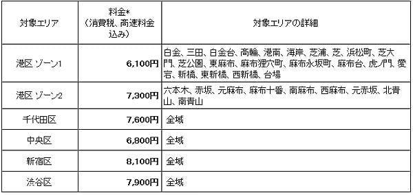 終日同一料金で羽田空港と都心をハイヤーで移動、GW を目前に Uber が定額料金制度