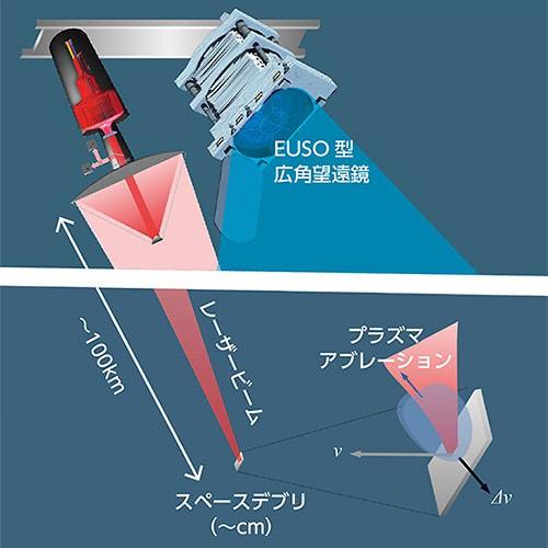 理研がレーザー装備の軌道お掃除ロボを提案、宇宙開発の邪魔者スペースデブリを除去せよ!