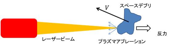 スペースデブリにレーザーを照射
