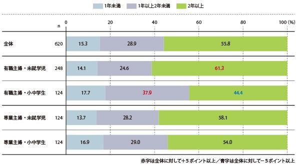 「LINEママ」の7割以上が LINE の「ブロック機能」を利用