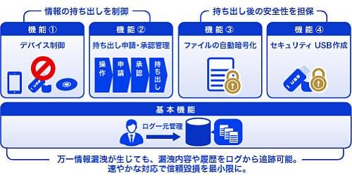 ALSI、情報漏洩対策シリーズの新バージョン発売--厳重なデータ管理と柔軟な運用を両立