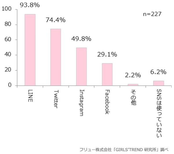 """女子高生・女子大生の9割が母親と""""LINE 友達""""、仲良し親子はママとが9割超、パパとが7割弱"""