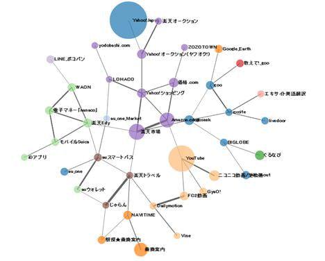 コンテンツの相関関係を可視化した「スマコンDiagram」が無料公開
