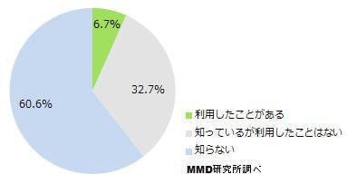 タクシー・ハイヤー配車アプリの利用状況(N=563)