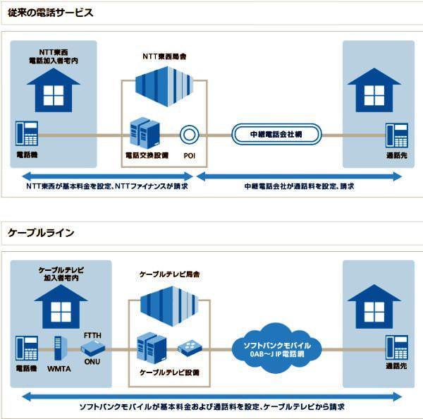 栃木のケーブルテレビ、ソフトバンクの固定電話サービス「ケーブルライン」を開始