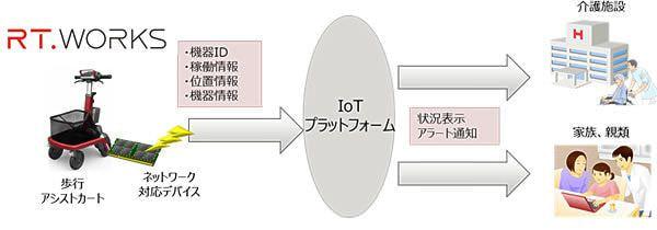 歩行アシストカートを見守る IoT システム
