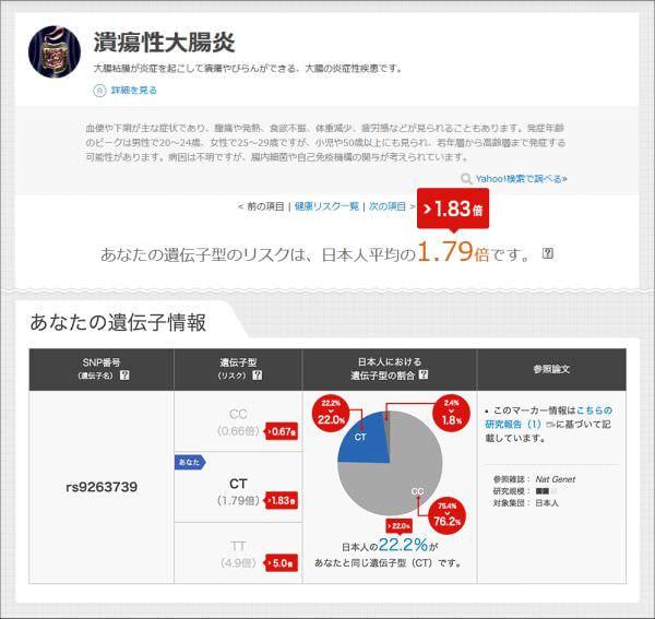 Yahoo!ヘルスケアのヘルスデータラボ、日本人1万人の遺伝子データ反映を開始