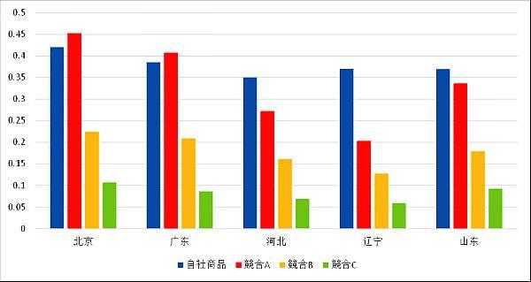 図4:某自動車メーカーの車種と競合他社とのエリア別検索指数比較