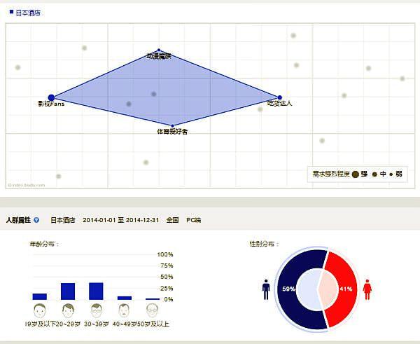 図5:ユーザー属性(年齢・性別・興味)結果画面