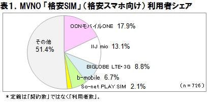 MVNO「格安SIM」利用者シェア1位は「OCN モバイル ONE」、ICT 総研