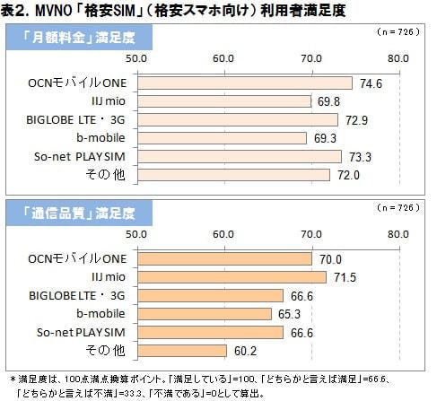 利用者満足度 上:月額料金 下:通信品質 (出典:ICT 総研)
