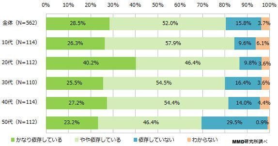 ユーザーの8割がスマートフォン中毒を自覚