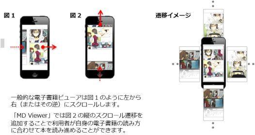 タテにもヨコにも読めるビューアアプリ MD Viewer、「コミなび」に対応