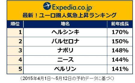 円安でも高くない海外旅行、旅行サイトエクスペディアがヨーロッパを提案