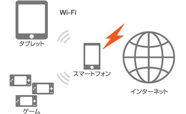 au、便利な「テザリング」が無料に--スマホの通信機能をタブレットやゲーム機とシェア
