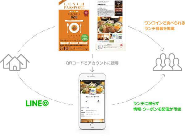 LINE、ランチパスポートと連携--掲載店のクーポンがもらえるサービスなど開始
