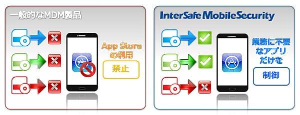 業務に不要なアプリだけを制御できる