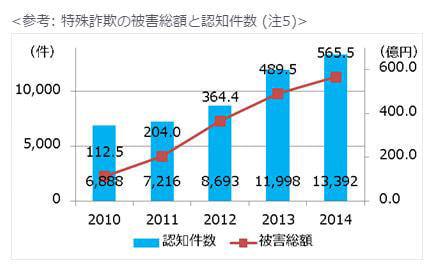 2014年の被害総額は初めて500億円を超えた 出典:警察庁