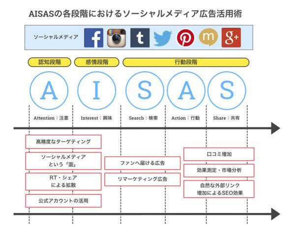 AISAS に基づいたソーシャルメディア広告の活用術