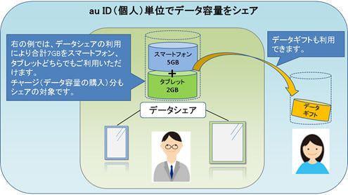 スマートフォンのデータ容量をタブレットと共有できる「データシェア」、KDDI が開始
