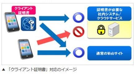 「クライアント証明書」にも対応(iOS/Android 版)