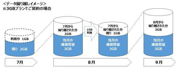 余ったら翌月使える「データ繰り越し」、NifMo で 3G 専用端末に対応