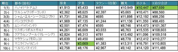 旅行者物価が安い都市はハノイ、東京は高い都市ランキング7位