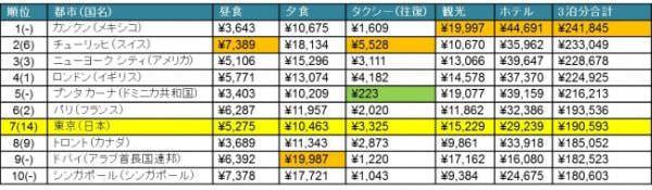 旅行者物価の高い都市 トップ10