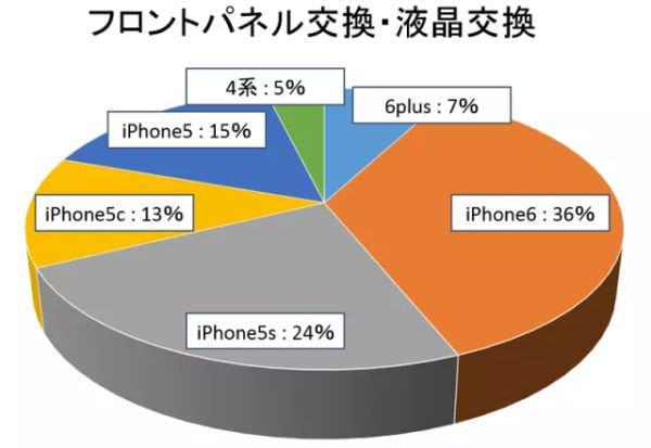 iPhone のどこが壊れやすい?故障別修理ランキング