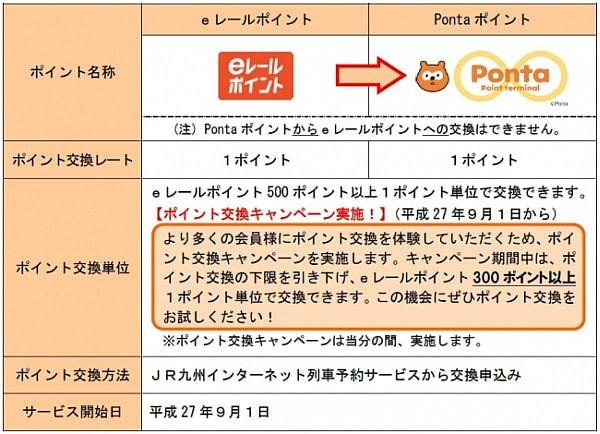 「e レールポイント」の利用先が JR 九州以外に拡大