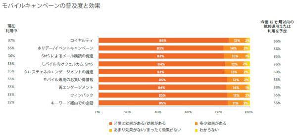 図2:モバイルキャンペーンの普及度と効果