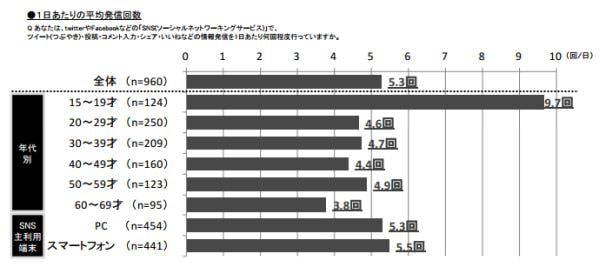 図3:全国ソーシャルメディアユーザー1000人調査、第3回・分析結果報告