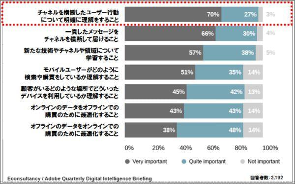 図7:今後数年デジタルマーケティングで重要視すべきこと