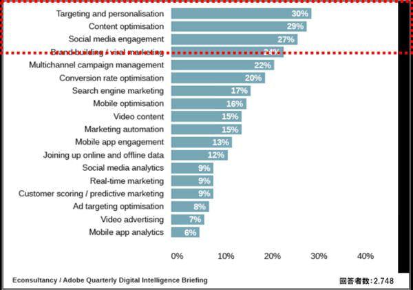 図8:2015年、あなたの組織にとって重要なマーケティング要素上位3位は?