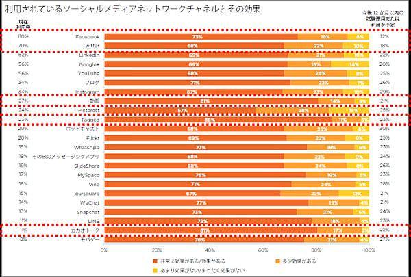 図13:利用されているソーシャルメディアネットワークチャネルとその効果