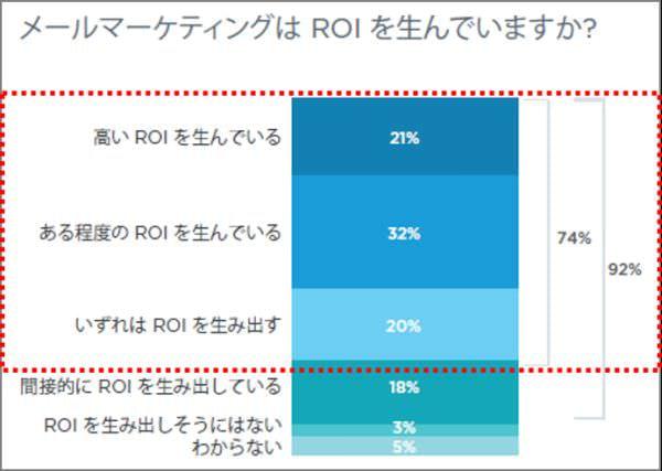 図16:メールマーケティングはROIを生んでいますか?