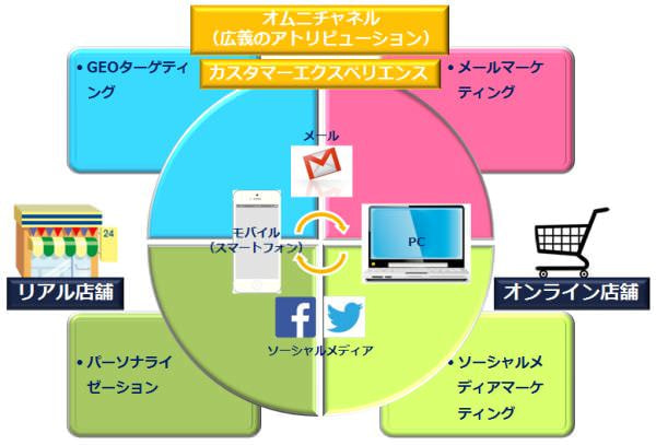 図17:マーケティング担当者が今後注目すべき領域マップ