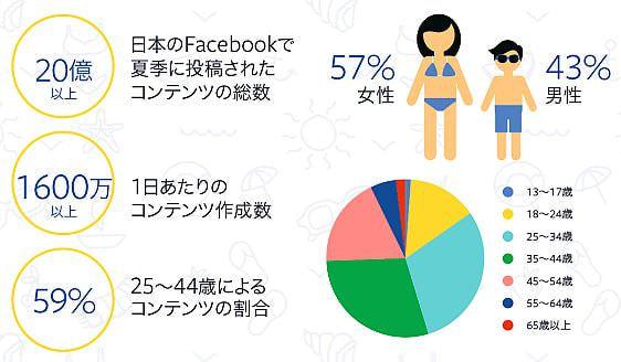 Facebookで見る日本の夏のインフォグラフィックス
