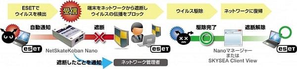 ウイルス感染したPCを自動的に切り離す--社内ネットワークを守るソリューションがキヤノンから