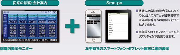 診察の「待ち番号」をスマホで確認できるアプリ「スマパ」がリリース