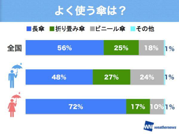雨に濡れたくない東京都民と傘に一目ぼれする女性―「ウェザーニュースタッチ」が調査