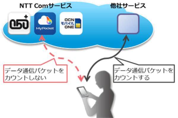 「OCN モバイル ONE」でデータ通信パケットをカウントしない「カウントフリー機能」